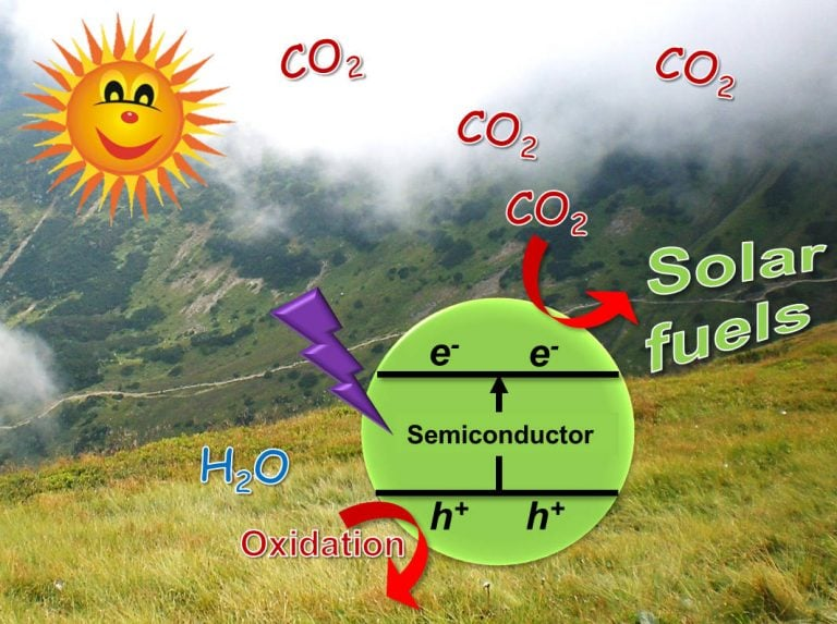Schematic of carbon dioxide conversion using a photocatalyst